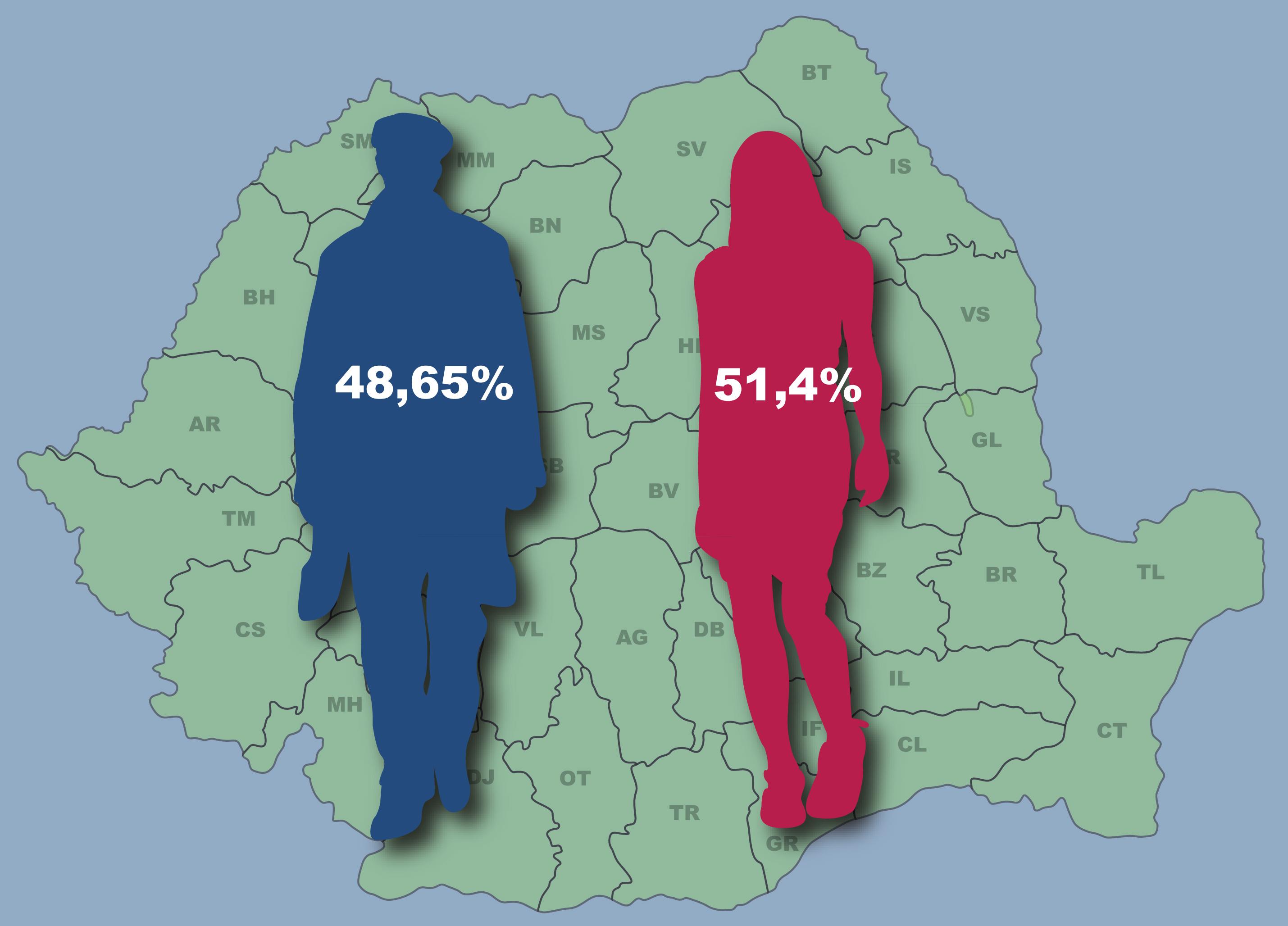 Femeile sunt mai numeroase ca bărbații în România!